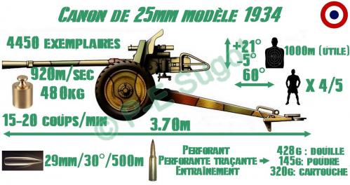 Canon 25mm modèle 1934