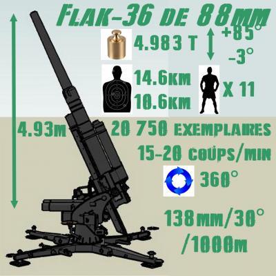 Flak-36 de 88mm
